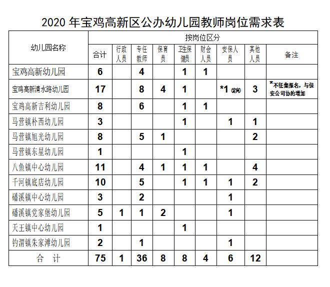 2020陕西宝鸡高新区幼儿园招聘公告(75人)(图1)